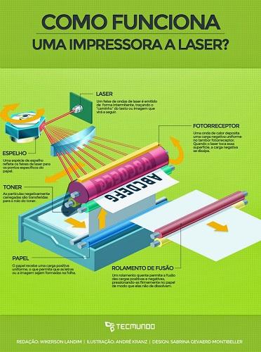 infográfico mostrando os componentes de uma impressora a laser